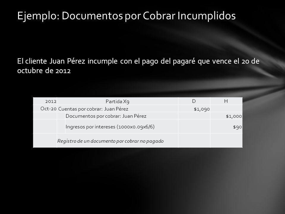 El cliente Juan Pérez incumple con el pago del pagaré que vence el 20 de octubre de 2012 Ejemplo: Documentos por Cobrar Incumplidos 2012Partida X9DH O