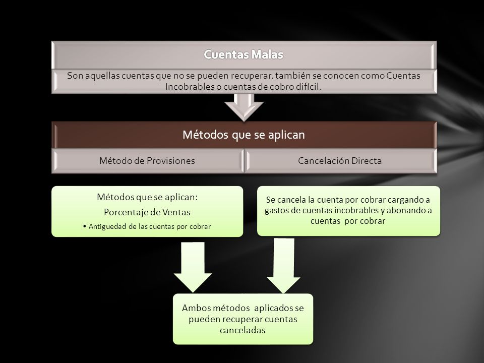 Métodos que se aplican Método de ProvisionesCancelación Directa Son aquellas cuentas que no se pueden recuperar. también se conocen como Cuentas Incob