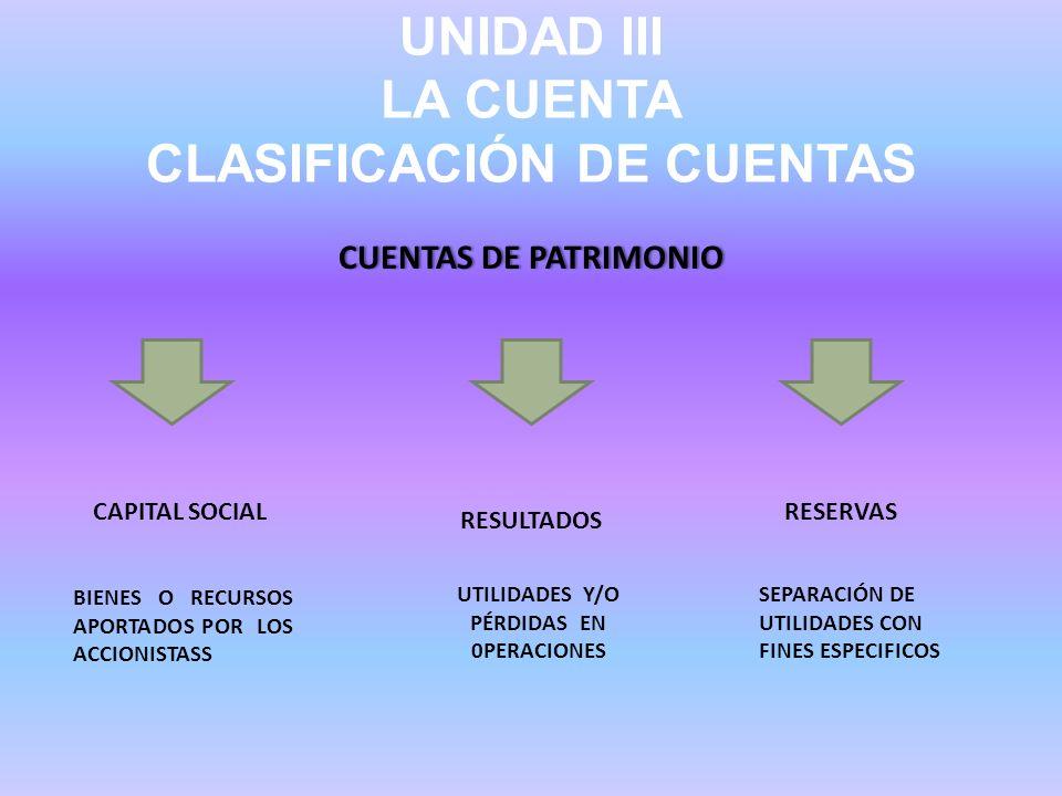 UNIDAD III LA CUENTA CLASIFICACIÓN DE CUENTAS CUENTAS DE PATRIMONIOCUENTAS DE PATRIMONIO CAPITAL SOCIAL RESULTADOS RESERVAS BIENES O RECURSOS APORTADO