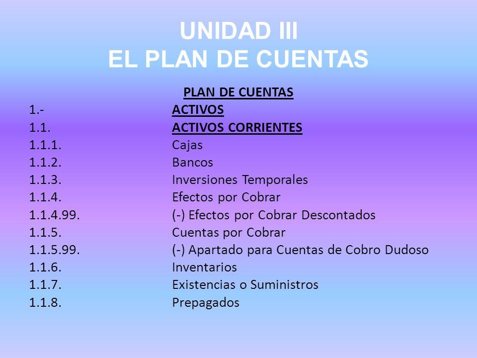 UNIDAD III EL PLAN DE CUENTAS PLAN DE CUENTAS 1.- ACTIVOS 1.1.ACTIVOS CORRIENTES 1.1.1.Cajas 1.1.2.Bancos 1.1.3.Inversiones Temporales 1.1.4.Efectos p