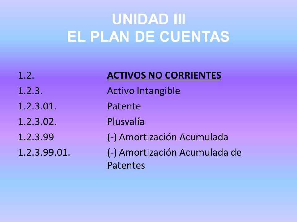 UNIDAD III EL PLAN DE CUENTAS 1.2.ACTIVOS NO CORRIENTES 1.2.3.Activo Intangible 1.2.3.01.Patente 1.2.3.02.Plusvalía 1.2.3.99(-) Amortización Acumulada