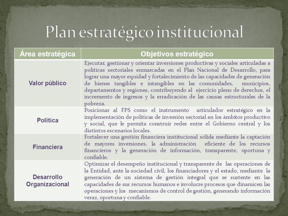 Área estratégicaObjetivos estratégico Valor público Ejecutar, gestionar y orientar inversiones productivas y sociales articuladas a políticas sectoria