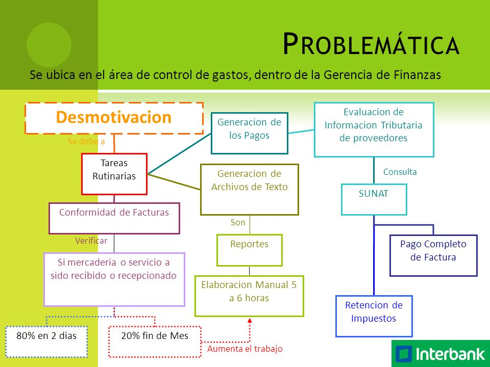 Se ubica en el área de control de gastos, dentro de la Gerencia de Finanzas P ROBLEMÁTICA Pago Completo de Factura Desmotivacion Tareas Rutinarias Se