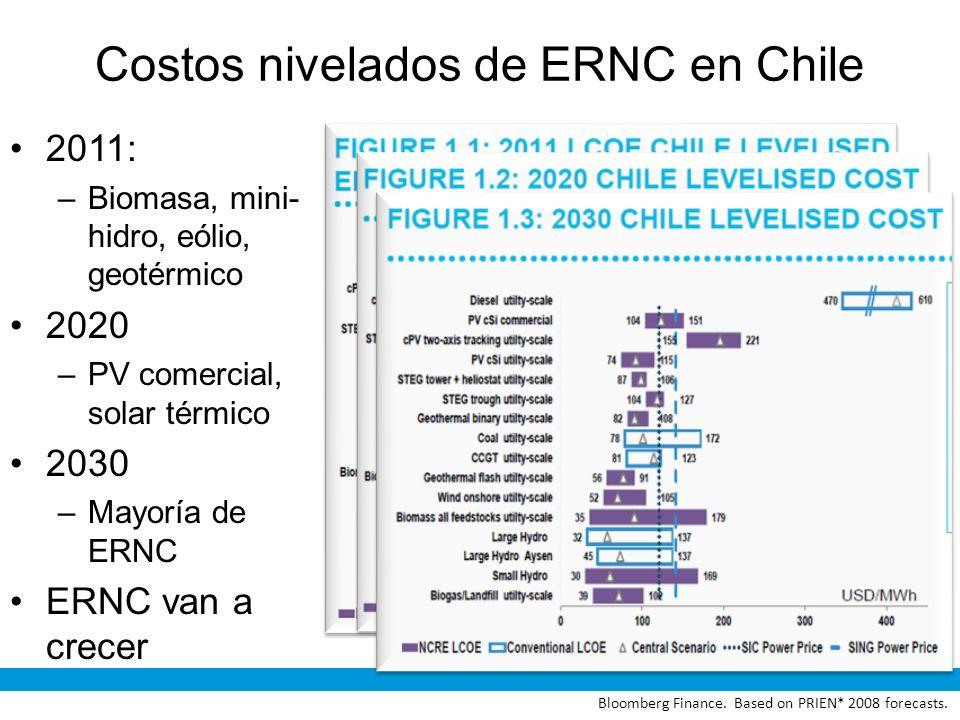 Costos nivelados de ERNC en Chile 2011: –Biomasa, mini- hidro, eólio, geotérmico 2020 –PV comercial, solar térmico 2030 –Mayoría de ERNC ERNC van a cr