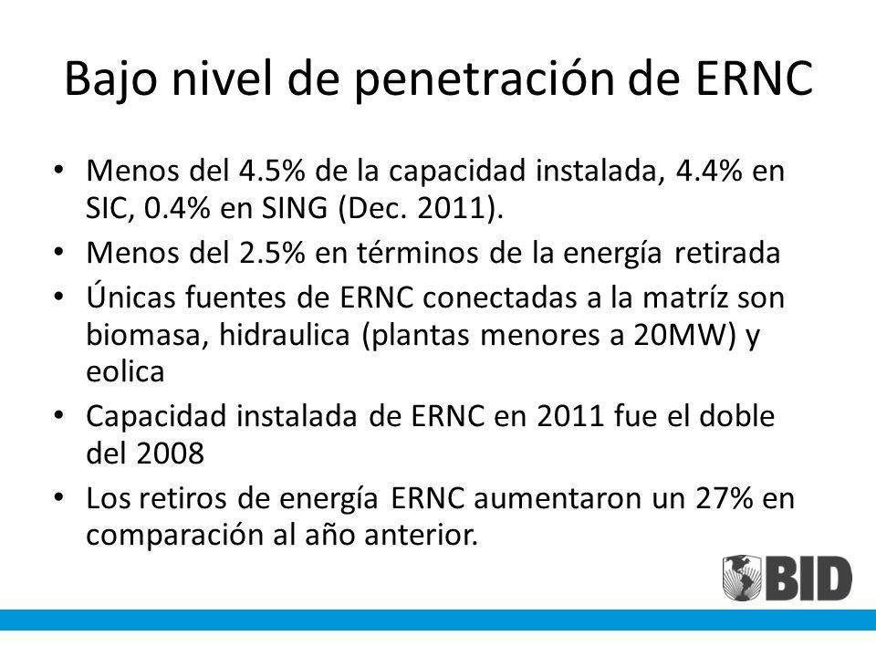 Bajo nivel de penetración de ERNC Menos del 4.5% de la capacidad instalada, 4.4% en SIC, 0.4% en SING (Dec. 2011). Menos del 2.5% en términos de la en