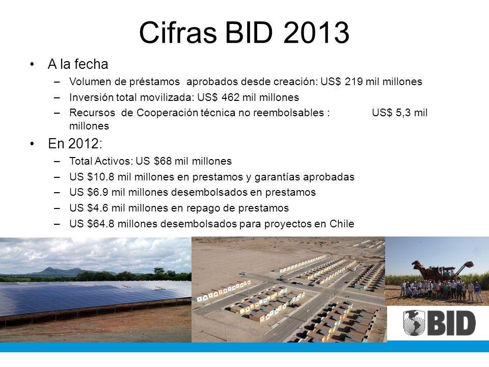 Cifras BID 2013 A la fecha –Volumen de préstamos aprobados desde creación: US$ 219 mil millones –Inversión total movilizada: US$ 462 mil millones –Rec