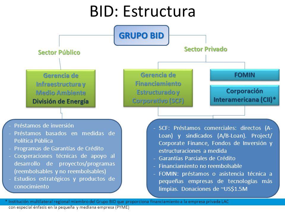 BID: Estructura GRUPO BID *Institución multilateral regional miembro del Grupo BID que proporciona financiamiento a la empresa privada LAC con especia