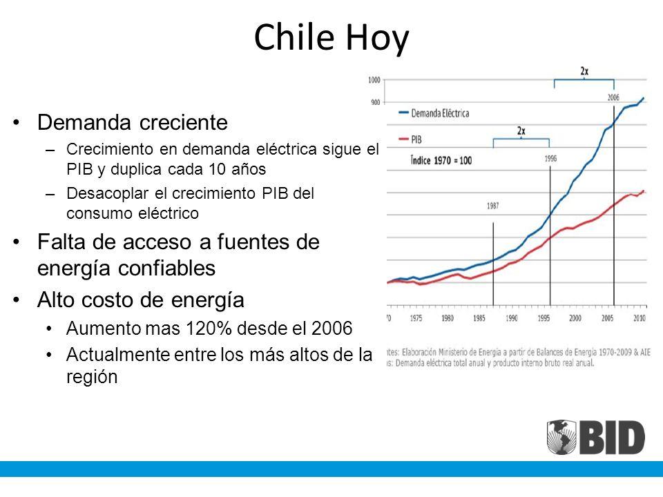 Chile Hoy Demanda creciente –Crecimiento en demanda eléctrica sigue el PIB y duplica cada 10 años –Desacoplar el crecimiento PIB del consumo eléctrico