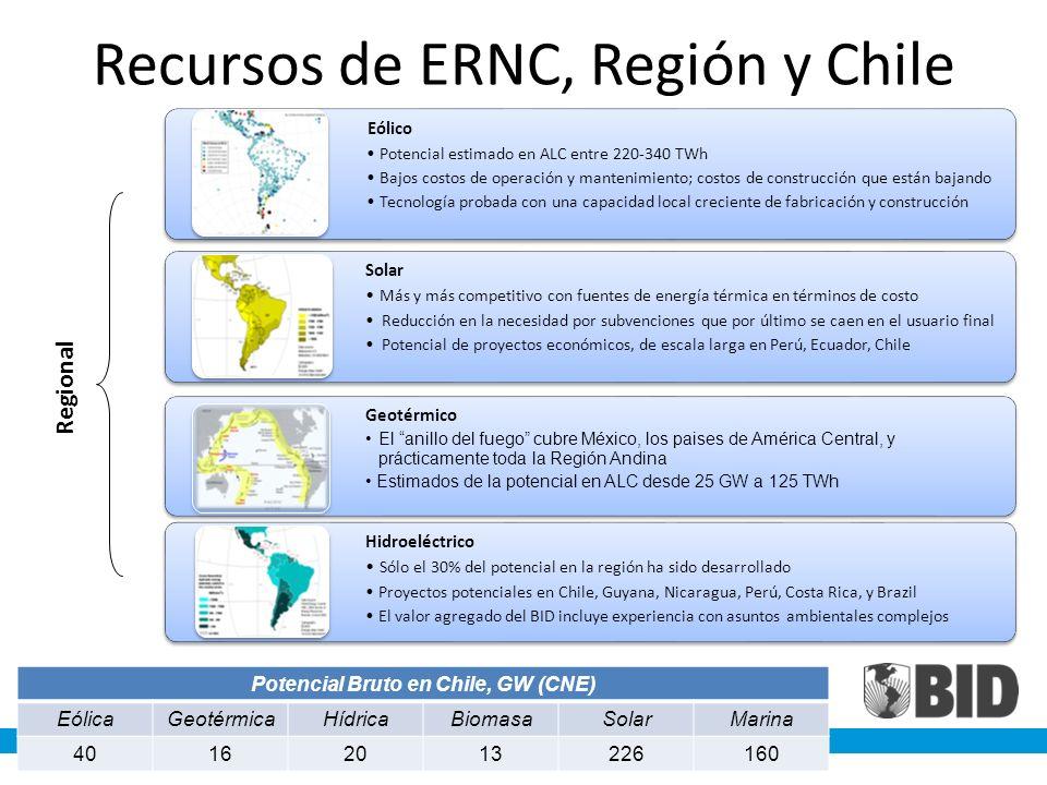 Recursos de ERNC, Región y Chile Eólico Potencial estimado en ALC entre 220-340 TWh Bajos costos de operación y mantenimiento; costos de construcción