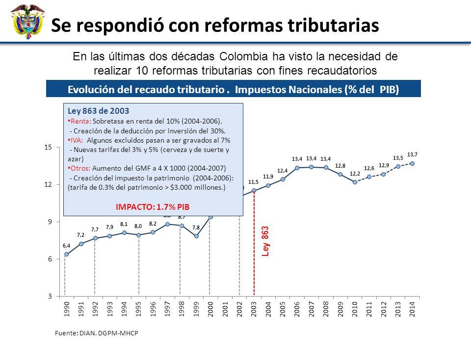 Fuente: DIAN. DGPM-MHCP En las últimas dos décadas Colombia ha visto la necesidad de realizar 10 reformas tributarias con fines recaudatorios Evolució