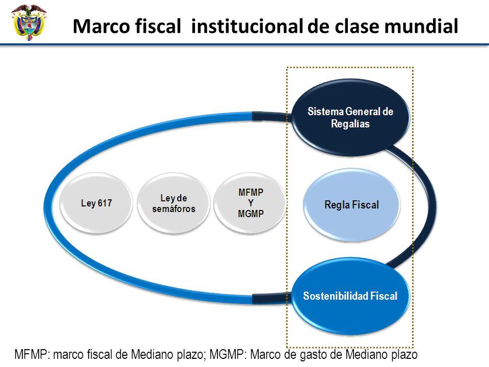 2. Nueva institucionalidad fiscal Marco fiscal institucional de clase mundial MFMP: marco fiscal de Mediano plazo; MGMP: Marco de gasto de Mediano pla