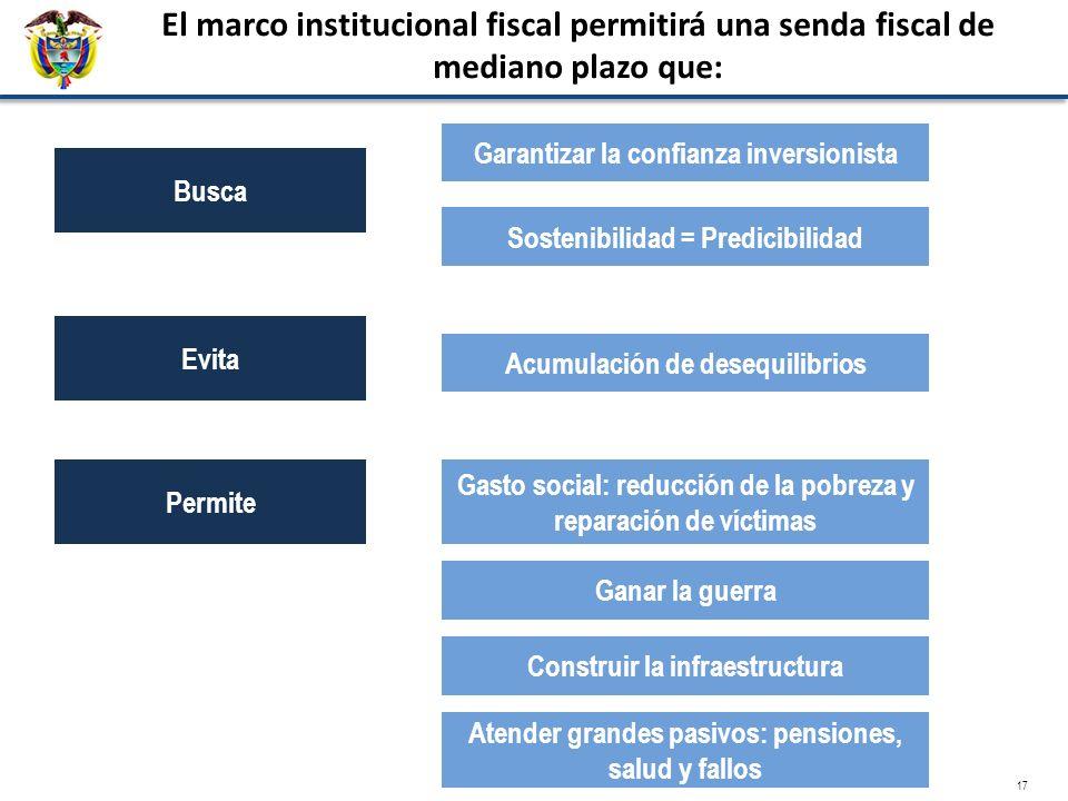 17 Busca Garantizar la confianza inversionista El marco institucional fiscal permitirá una senda fiscal de mediano plazo que: Sostenibilidad = Predici