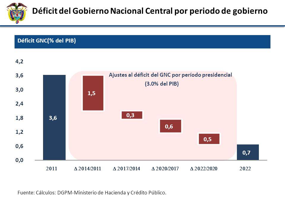 Déficit del Gobierno Nacional Central por periodo de gobierno 3,6 0,7 1,5 0,3 0,6 0,5 0,0 0,6 1,2 1,8 2,4 3,0 3,6 4,2 Ajustes al déficit del GNC por p
