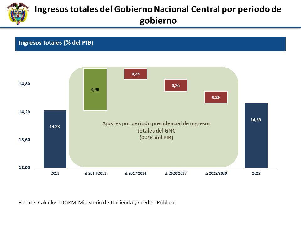 Ingresos totales del Gobierno Nacional Central por periodo de gobierno Ingresos totales (% del PIB) Ajustes por período presidencial de ingresos total