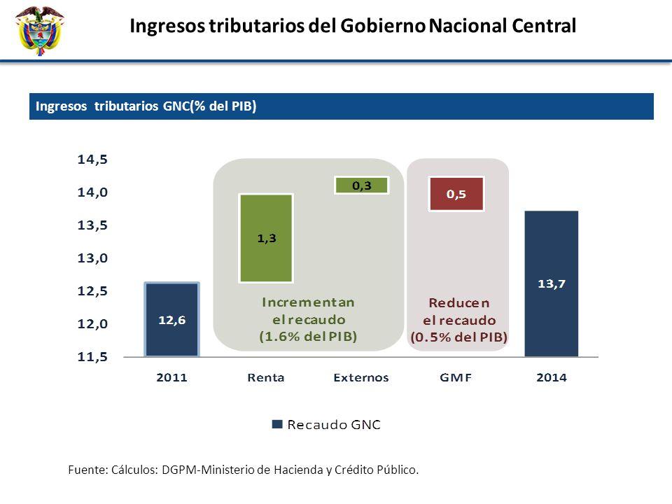 Ingresos tributarios del Gobierno Nacional Central Fuente: Cálculos: DGPM-Ministerio de Hacienda y Crédito Público. Ingresos tributarios GNC(% del PIB