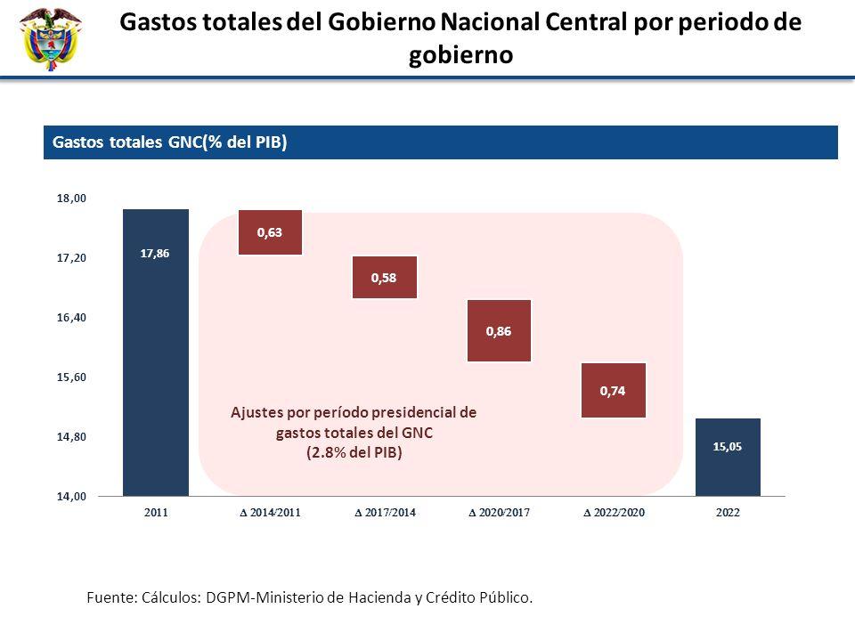 Gastos totales del Gobierno Nacional Central por periodo de gobierno Ajustes por período presidencial de gastos totales del GNC (2.8% del PIB) Gastos totales GNC(% del PIB) Fuente: Cálculos: DGPM-Ministerio de Hacienda y Crédito Público.