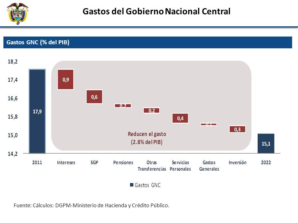 Gastos GNC (% del PIB) Gastos del Gobierno Nacional Central Fuente: Cálculos: DGPM-Ministerio de Hacienda y Crédito Público.
