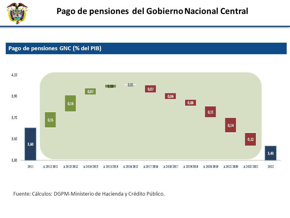 Pago de pensiones GNC (% del PIB) Pago de pensiones del Gobierno Nacional Central Fuente: Cálculos: DGPM-Ministerio de Hacienda y Crédito Público.