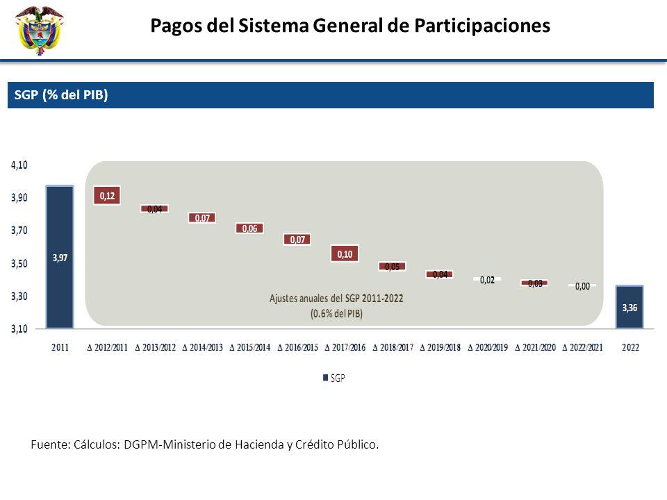 SGP (% del PIB) Pagos del Sistema General de Participaciones Fuente: Cálculos: DGPM-Ministerio de Hacienda y Crédito Público.