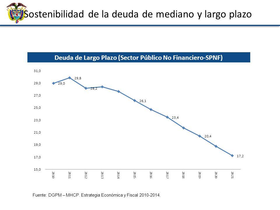 Sostenibilidad de la deuda de mediano y largo plazo Deuda de Largo Plazo (Sector Público No Financiero-SPNF) Fuente: DGPM – MHCP. Estrategia Económica