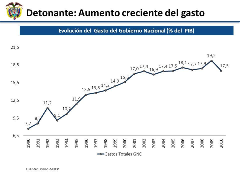 Fuente: DGPM-MHCP Evolución del Gasto del Gobierno Nacional (% del PIB) Detonante: Aumento creciente del gasto