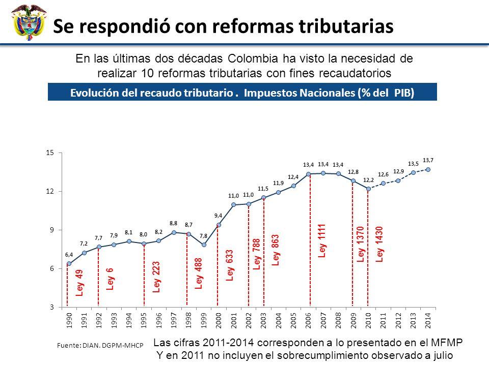 Agenda 15 Antecedentes en materia tributaria Nuevo Marco Fiscal Institucional