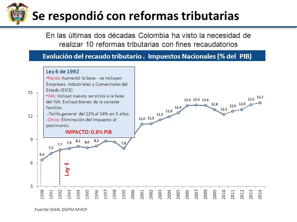 Agenda 27 ¿Se necesita una nueva reforma tributaria? ¿Qué tipo de reforma debiera ser?