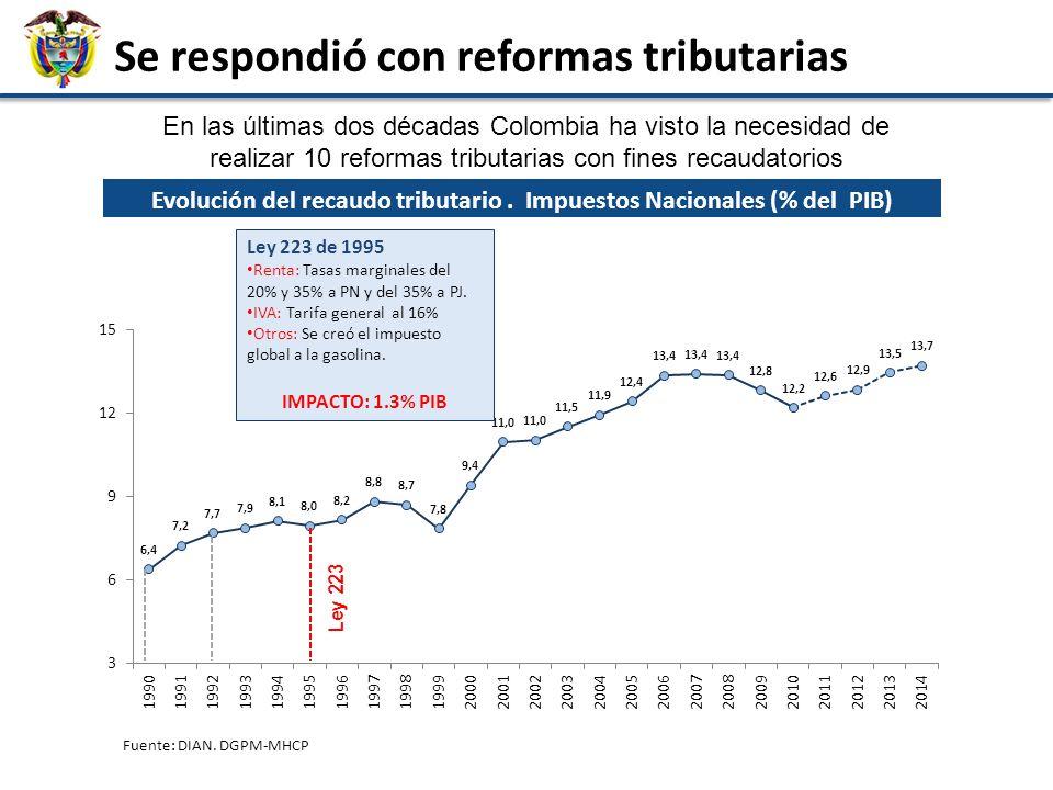 18 Ahorro Regalías La senda fiscal de mediano plazo se basa en: Regla fiscal + Predictibilidad Recaudo DIAN Menos intereses Mayor crecimiento