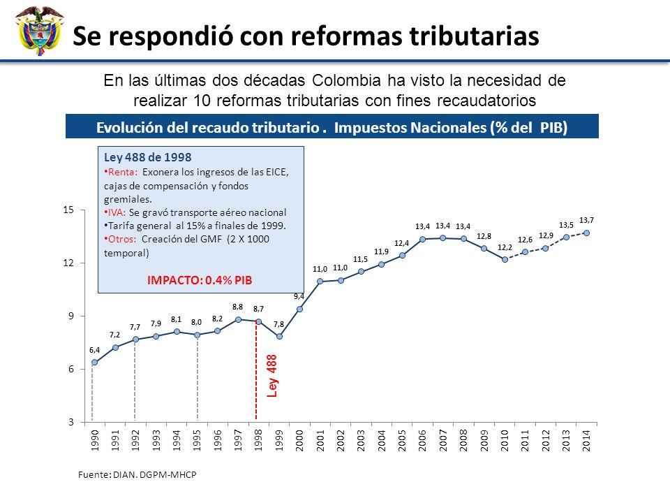 Déficit del Gobierno Nacional Central por periodo de gobierno 3,6 0,7 1,5 0,3 0,6 0,5 0,0 0,6 1,2 1,8 2,4 3,0 3,6 4,2 Ajustes al déficit del GNC por período presidencial (3.0% del PIB) Fuente: Cálculos: DGPM-Ministerio de Hacienda y Crédito Público.