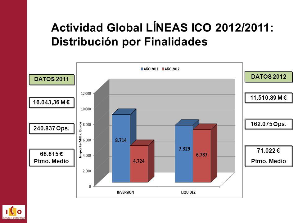 Actividad Global LÍNEAS ICO 2012/2011: Distribución por Finalidades 16.043,36 M 240.837 Ops.