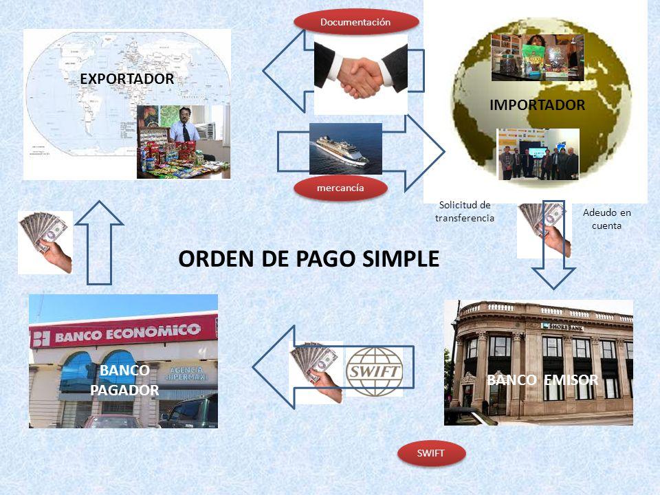 ORDEN DE PAGO SIMPLE EXPORTADOR IMPORTADOR BANCO PAGADOR BANCO EMISOR Adeudo en cuenta Solicitud de transferencia SWIFT mercancía Documentación