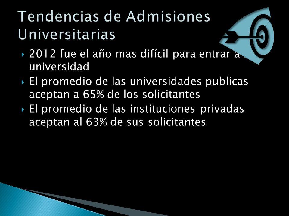 2012 fue el año mas difícil para entrar a la universidad El promedio de las universidades publicas aceptan a 65% de los solicitantes El promedio de las instituciones privadas aceptan al 63% de sus solicitantes