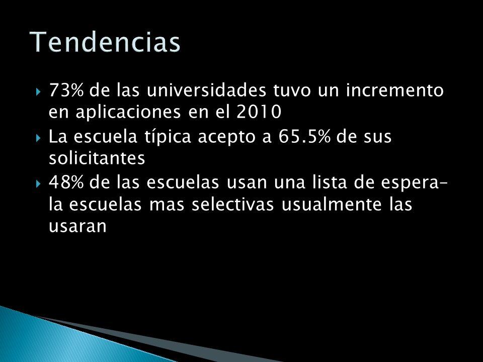 73% de las universidades tuvo un incremento en aplicaciones en el 2010 La escuela típica acepto a 65.5% de sus solicitantes 48% de las escuelas usan u