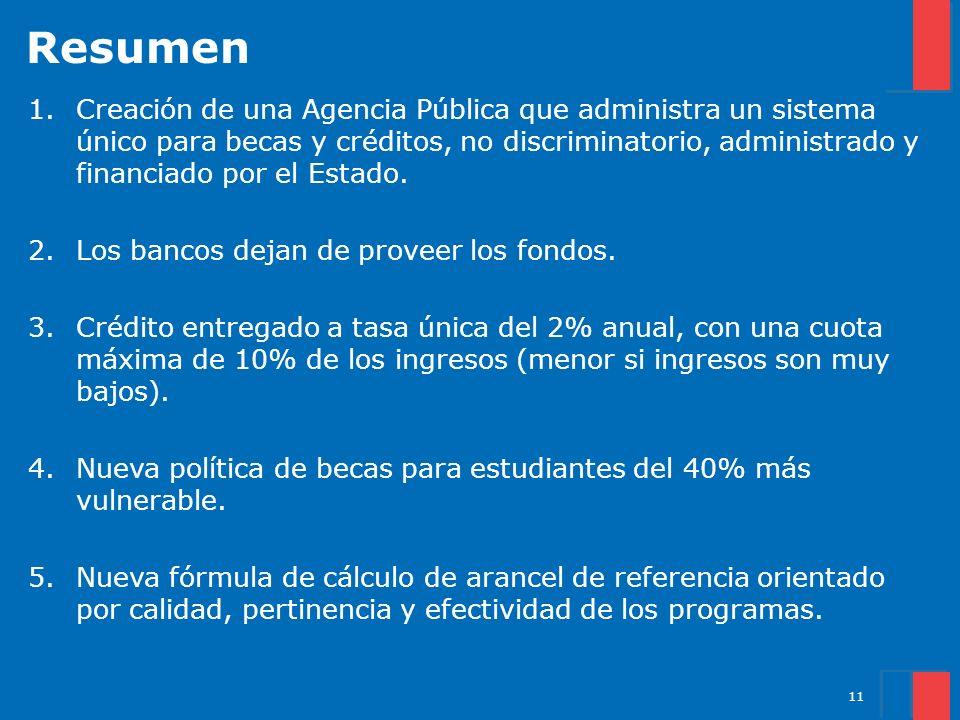 Resumen 1.Creación de una Agencia Pública que administra un sistema único para becas y créditos, no discriminatorio, administrado y financiado por el