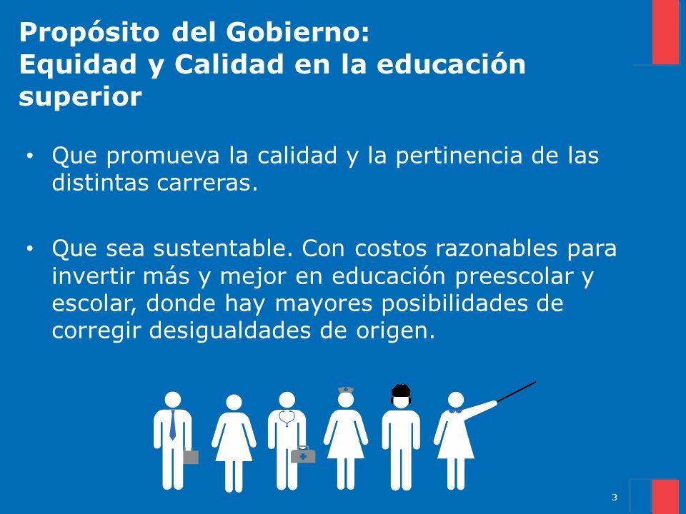 3 Propósito del Gobierno: Equidad y Calidad en la educación superior Que promueva la calidad y la pertinencia de las distintas carreras. Que sea suste