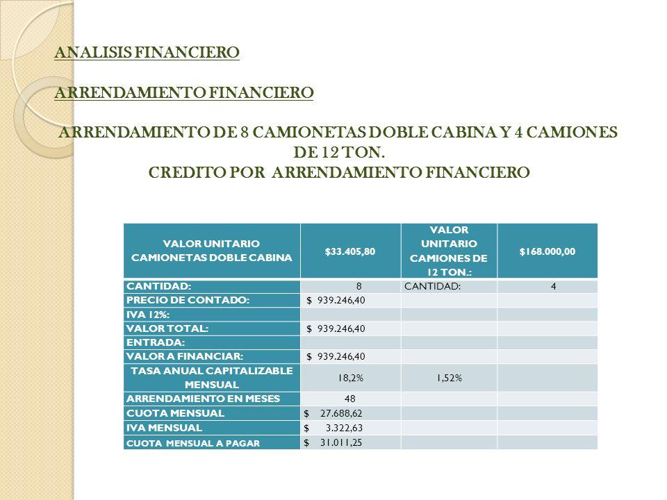 VALOR UNITARIO CAMIONETAS DOBLE CABINA $33.405,80 VALOR UNITARIO CAMIONES DE 12 TON.: $168.000,00 CANTIDAD: 8 4 PRECIO DE CONTADO: $ 939.246,40 IVA 12%: VALOR TOTAL: $ 939.246,40 ENTRADA: VALOR A FINANCIAR: $ 939.246,40 TASA ANUAL CAPITALIZABLE MENSUAL 18,2%1,52% ARRENDAMIENTO EN MESES 48 CUOTA MENSUAL $ 27.688,62 IVA MENSUAL $ 3.322,63 CUOTA MENSUAL A PAGAR $ 31.011,25 ANALISIS FINANCIERO ARRENDAMIENTO FINANCIERO ARRENDAMIENTO DE 8 CAMIONETAS DOBLE CABINA Y 4 CAMIONES DE 12 TON.