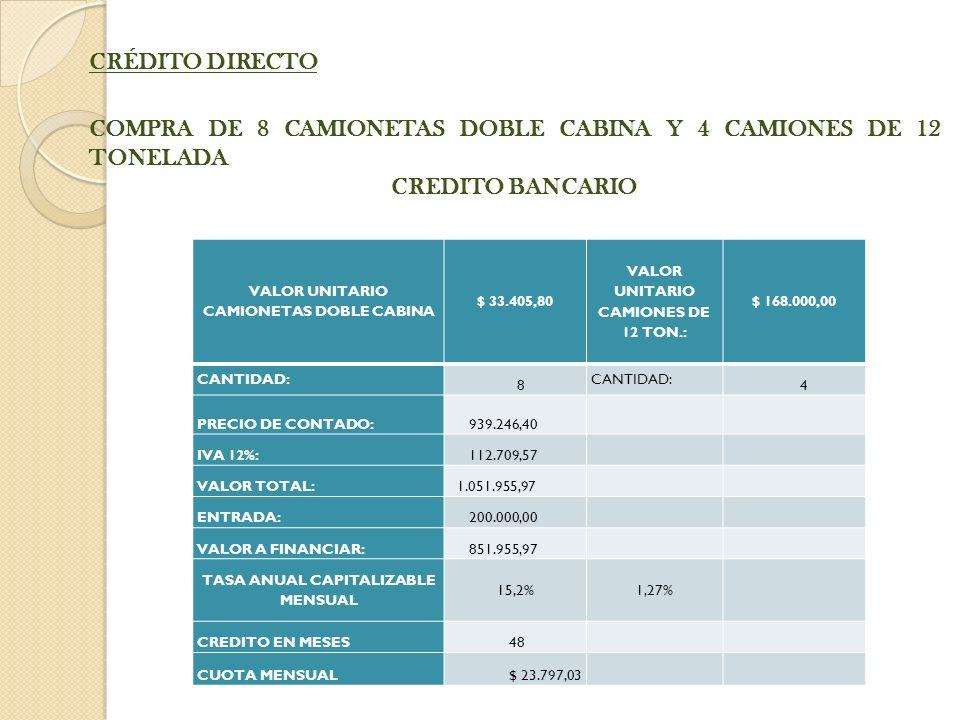 CRÉDITO DIRECTO COMPRA DE 8 CAMIONETAS DOBLE CABINA Y 4 CAMIONES DE 12 TONELADA CREDITO BANCARIO VALOR UNITARIO CAMIONETAS DOBLE CABINA $ 33.405,80 VALOR UNITARIO CAMIONES DE 12 TON.: $ 168.000,00 CANTIDAD: 8 4 PRECIO DE CONTADO: 939.246,40 IVA 12%: 112.709,57 VALOR TOTAL: 1.051.955,97 ENTRADA: 200.000,00 VALOR A FINANCIAR: 851.955,97 TASA ANUAL CAPITALIZABLE MENSUAL 15,2%1,27% CREDITO EN MESES 48 CUOTA MENSUAL$ 23.797,03
