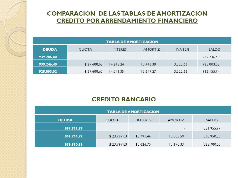 COMPARACION DE LAS TABLAS DE AMORTIZACION CREDITO POR ARRENDAMIENTO FINANCIERO TABLA DE AMORTIZACION DEUDACUOTAINTERESAMORTIZIVA 12%SALDO 939.246,40 - $ 27.688,62 14.245,24 13.443,38 3.322,63 925.803,02 $ 27.688,62 14.041,35 13.647,27 3.322,63 912.155,74 CREDITO BANCARIO TABLA DE AMORTIZACION DEUDACUOTAINTERESAMORTIZSALDO 851.955,97 - $ 23.797,03 10.791,44 13.005,59 838.950,38 $ 23.797,03 10.626,70 13.170,33 825.780,05