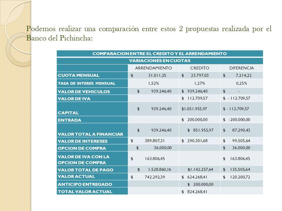 Podemos realizar una comparación entre estos 2 propuestas realizada por el Banco del Pichincha: COMPARACION ENTRE EL CREDITO Y EL ARRENDAMIENTO VARIACIONES EN CUOTAS ARRENDAMIENTOCREDITODIFERENCIA CUOTA MENSUAL $ 31.011,25 $ 23.797,03 $ 7.214,22 TASA DE INTERES MENSUAL 1,52%1,27%0,25% VALOR DE VEHICULOS $ 939.246,40 $ - VALOR DE IVA $ 112.709,57 $ - 112.709,57 CAPITAL $ 939.246,40 $1.051.955,97 $ - 112.709,57 ENTRADA $ 200.000,00 $ -200.000,00 VALOR TOTAL A FINANCIAR $ 939.246,40 $ 851.955,97 $ 87.290,43 VALOR DE INTERESES $ 389.807,31 $ 290.301,68 $ 99.505,64 OPCION DE COMPRA $ 36.000,00 VALOR DE IVA CON LA OPCION DE COMPRA $ 163.806,45 VALOR TOTAL DE PAGO $ 1.528.860,16 $1.142.257,64 $ 135.505,64 VALOR ACTUAL $ 742.292,39 $ 624.268,41 $ 120.200,72 ANTICIPO ENTREGADO $ 200.000,00 TOTAL VALOR ACTUAL $ 824.268,41