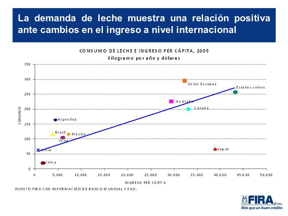 La demanda de leche muestra una relación positiva ante cambios en el ingreso a nivel internacional