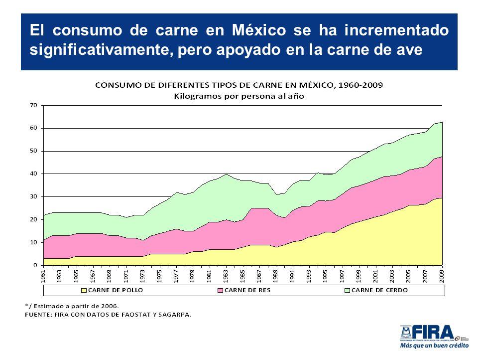 El consumo de carne en México se ha incrementado significativamente, pero apoyado en la carne de ave