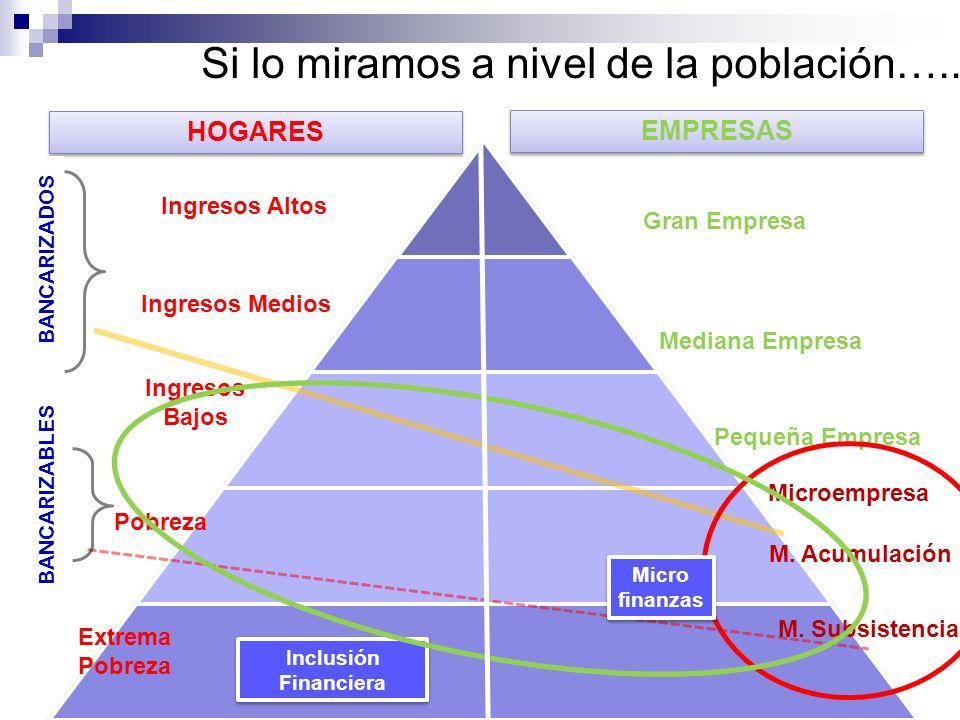 Si lo miramos a nivel de la población….. HOGARES Ingresos Altos Pobreza Extrema Pobreza Ingresos Bajos BANCARIZADOS BANCARIZABLES EMPRESAS Gran Empres