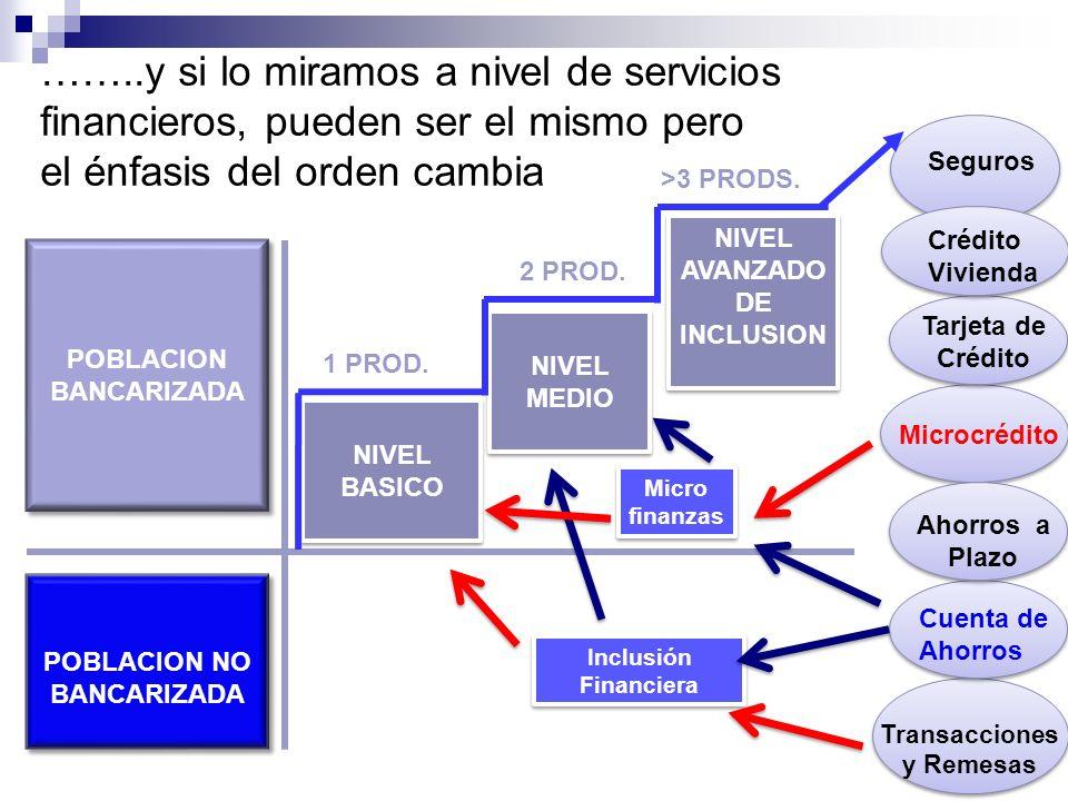 También hay una diferencia al mirarlo a nivel institucional Microfinancieras ONGs IMF Reguladas (upgrading) Bancos Comerciales con Unidades de MF (downscaling) Sistema Financiero Inclusivo Bancos Comerciales retail Bancos de Nicho Financieras de Consumo Microfinancieras Cooperativas