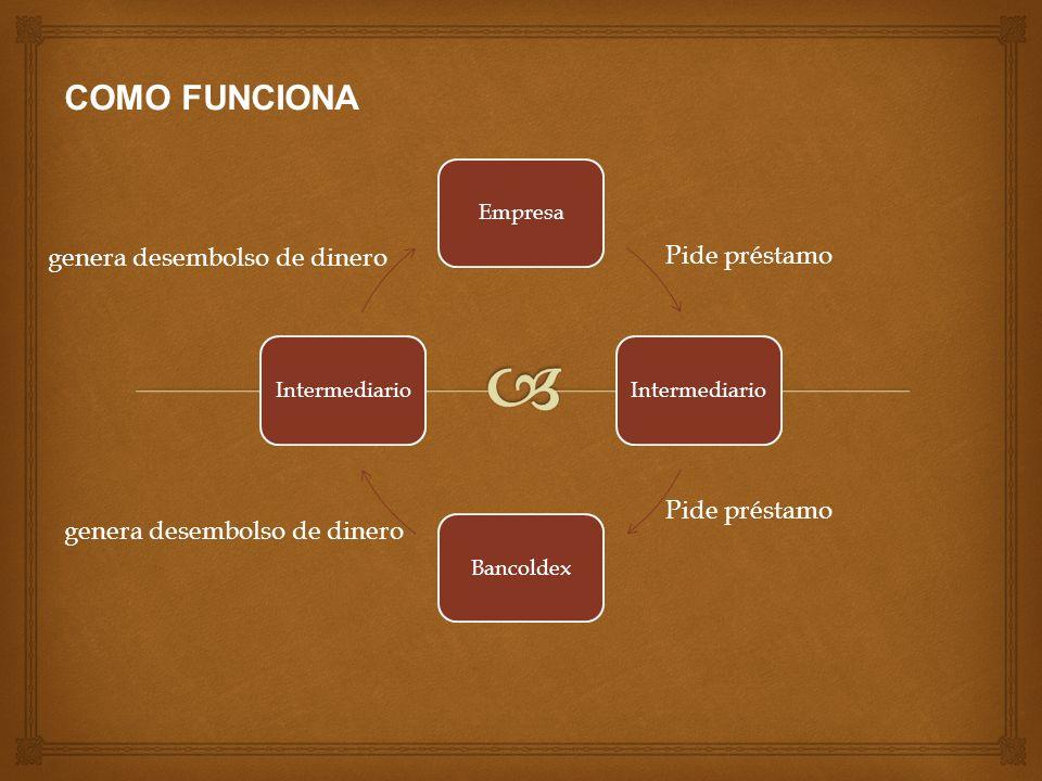 EmpresaIntermediarioBancoldexIntermediario Pide préstamo genera desembolso de dinero COMO FUNCIONA