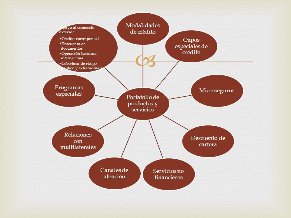 Portafolio de productos y servicios Modalidades de crédito Cupos especiales de crédito Microseguros Descuento de cartera Servicios no financieros Cana