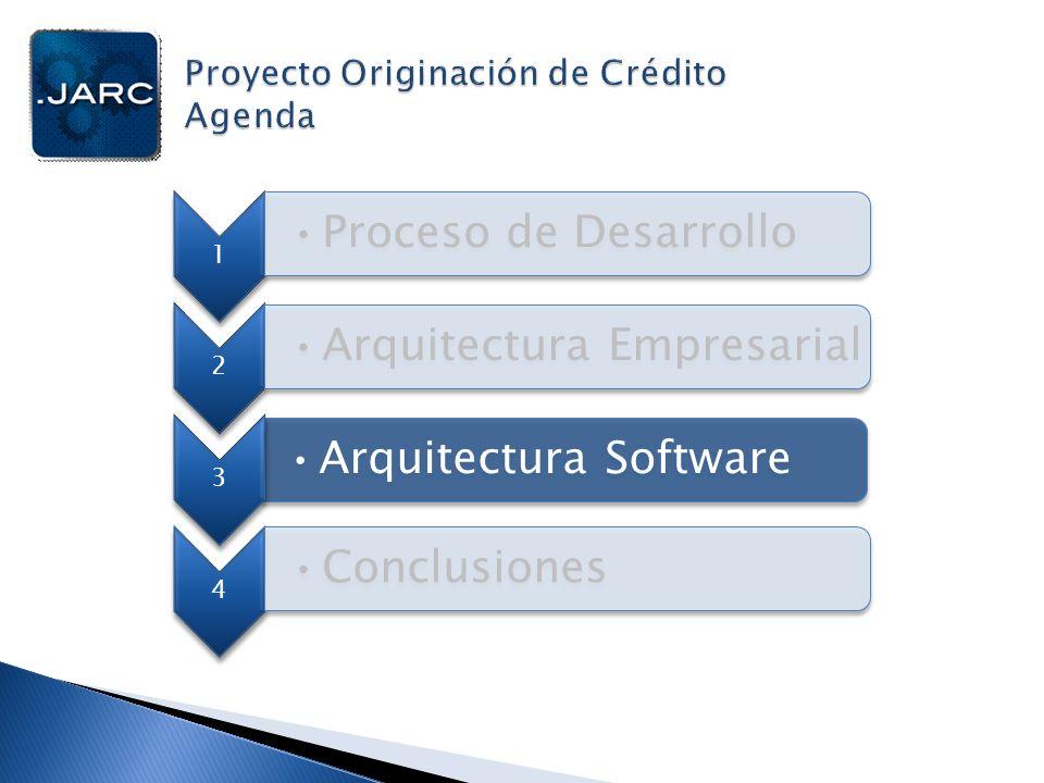 1 Proceso de Desarrollo 2 Arquitectura Software 3 Arquitectura Empresarial 4 Conclusiones