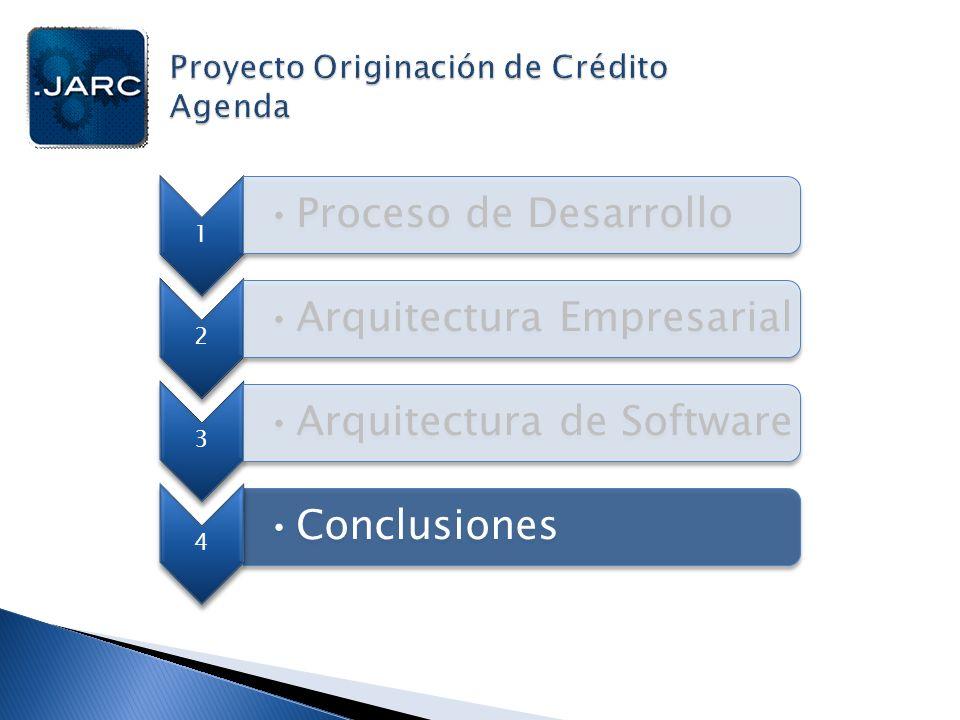 1 Proceso de Desarrollo 2 Conclusiones 3 Arquitectura Empresarial 4 Arquitectura de Software