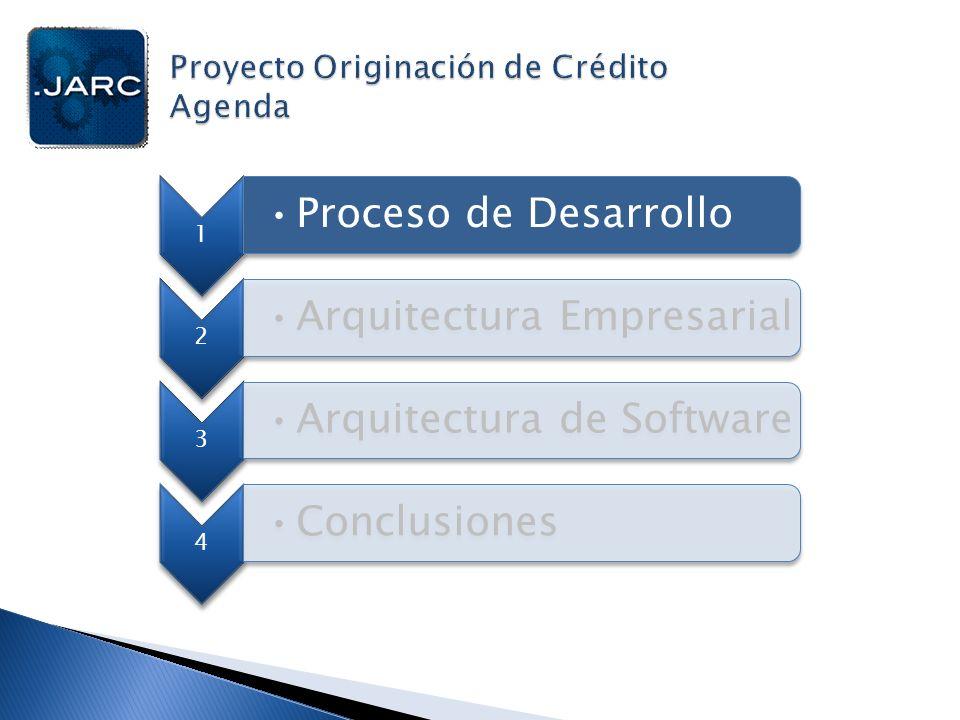 1 Proceso de Desarrollo 2 Arquitectura Empresarial 3 Arquitectura de Software 4 Conclusiones