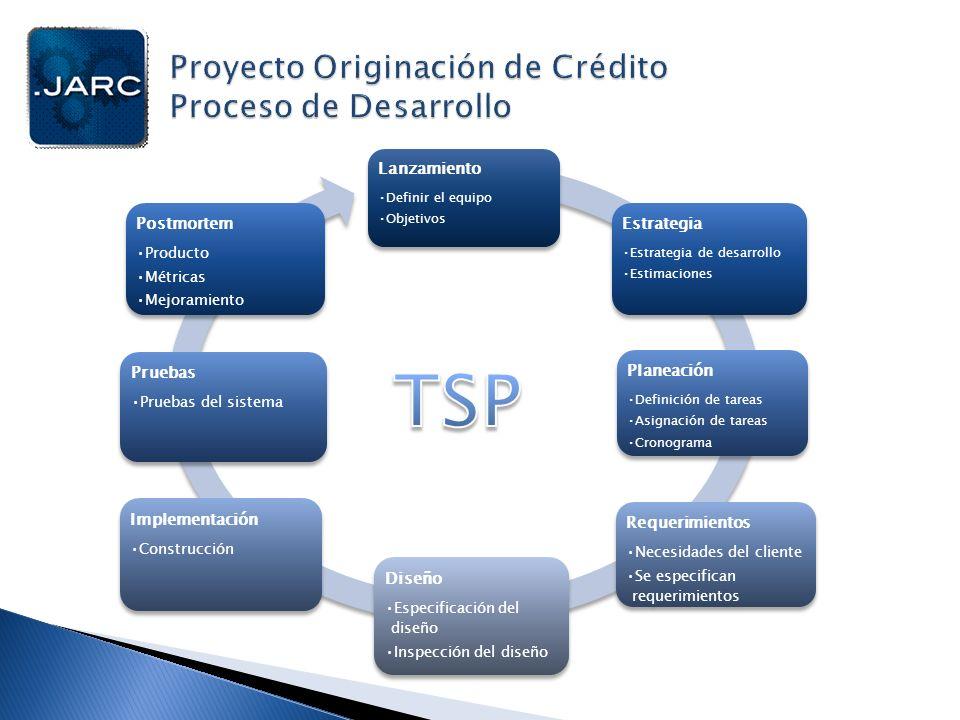 Lanzamiento Definir el equipo Objetivos Estrategia Estrategia de desarrollo Estimaciones Planeación Definición de tareas Asignación de tareas Cronogra