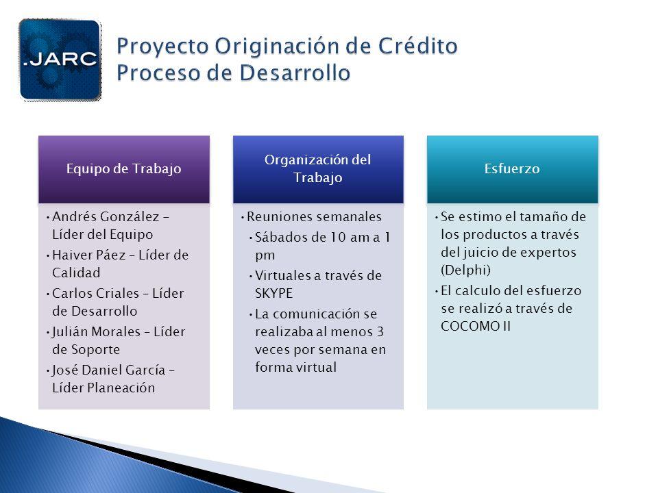 Planeación del Trabajo Definición de un cronograma de actividades WBS Planificación semanal de tareas con Dot Project Seguimiento y control de actividades a través de Planning Tool Planeación de la Calidad Definición de un plan de calidad Estandarización para la elaboración de documentos Evaluación periódica de entregables Apoyo para garantizar la calidad del producto Planeación del Riesgo Definición de un plan de riesgos Identificación de eventos negativos o positivos Valoración y respuesta a riesgos (mitigación) Registro de riesgos Planeación Pruebas Definición de un plan de pruebas Identificar componentes a probar Definir el alcance de las pruebas Definir técnicas de prueba Identificar recursos tecnológicos y humanos Registro de las pruebas Planeación de Configuración Definición de un plan de configuración Requerimientos de Hardware Requerimientos de Software Configuración y control de cambios Manejo de versiones (Herramienta Tortoise)